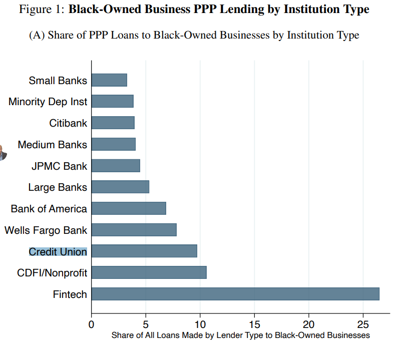 Chart depicting the proportion of PPP loans given to Black-Owned businesses  originated by financial institutions and Fintechs